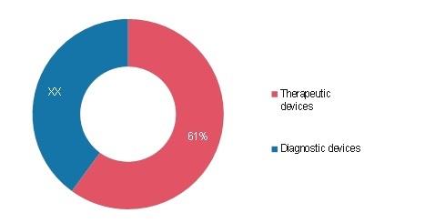 sleep apnea diagnostic devices market