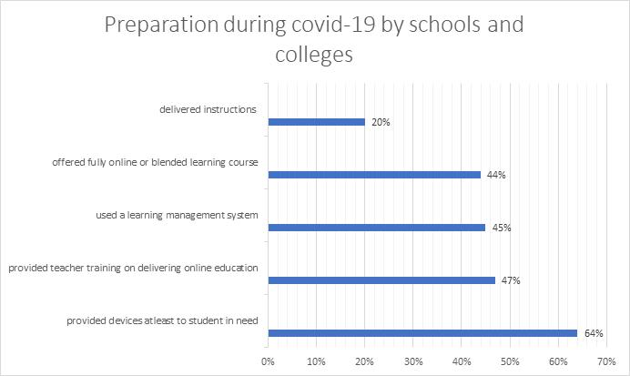 COVID-19 Epidemic